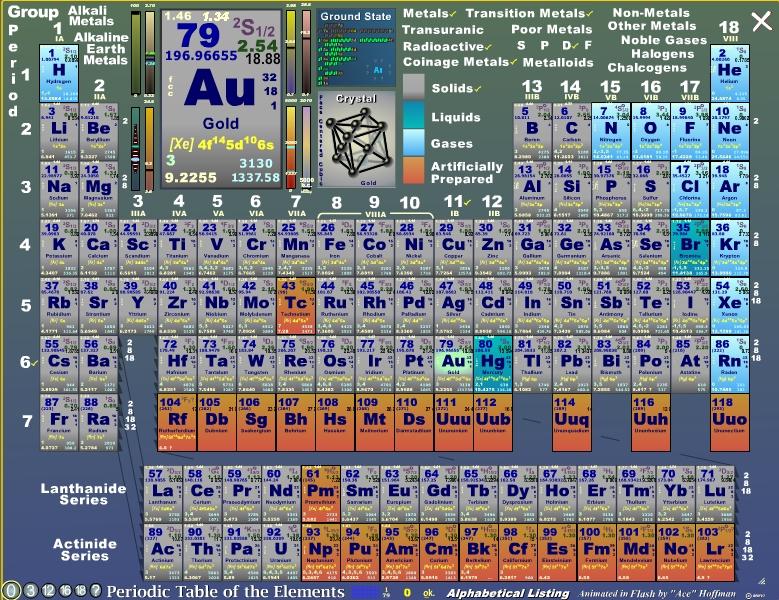 Curiosas tablas peridicas de los elementos hay incluso algunas tablas peridicas circulares esta tabla peridica urtaz Images