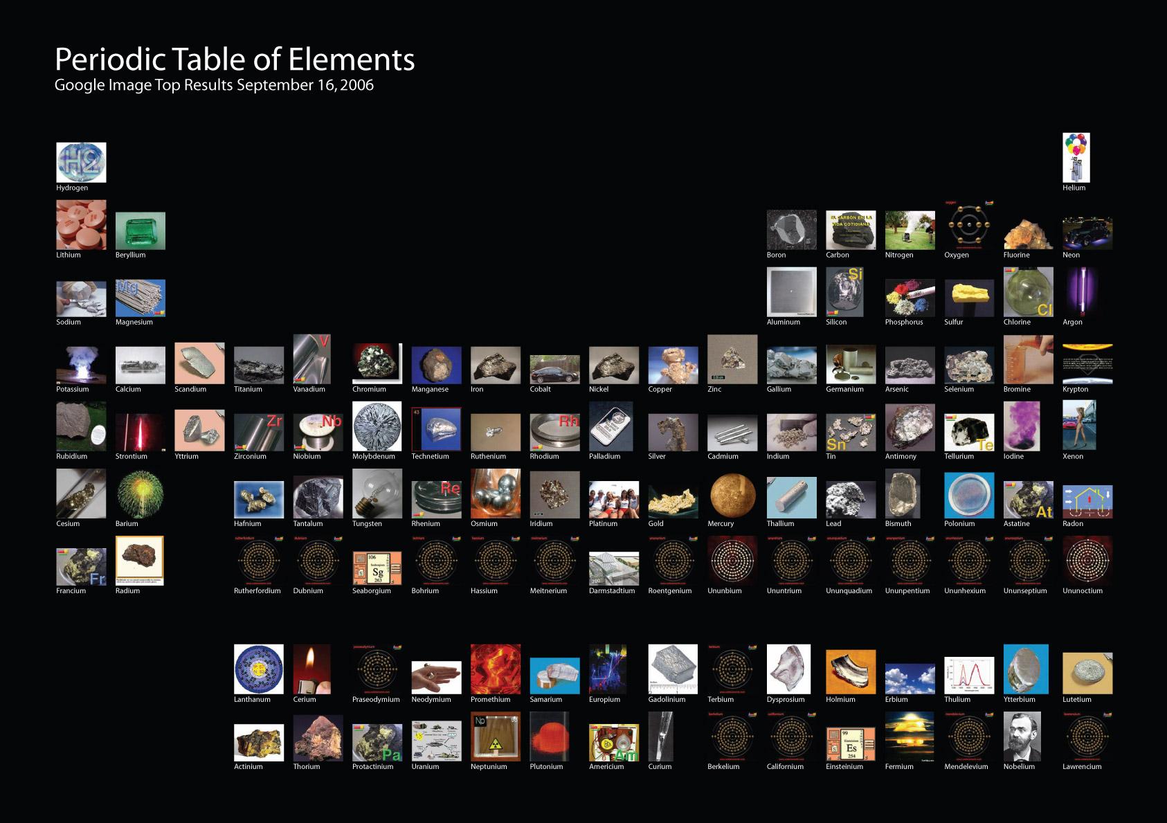 Curiosas tablas peri dicas de los elementos for Minimal art que es