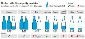 1 de diciembre: Alcohol in the Muslim world