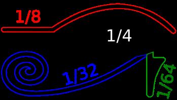 Una conjetura sobre números prácticos