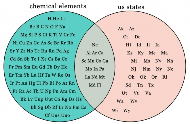 Febrero 2013 smallchemiacal elements us states chart ccuart Gallery