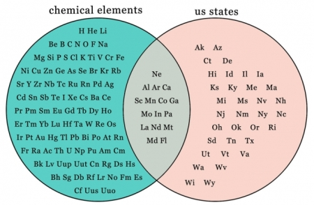 small_chemiacal elements us states chart
