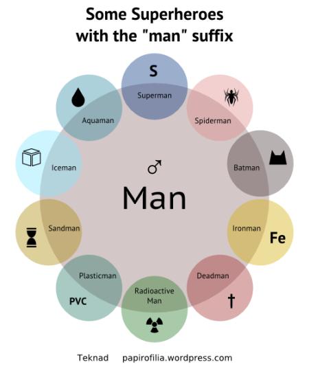 http://papirofilia.wordpress.com/2010/03/25/algunos-superheroes-con-el-sufijo-man/