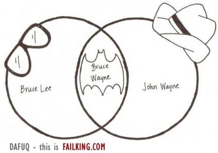http://www.failking.com/img5/22618-bruce-wayne-venn-diagram_w.jpg