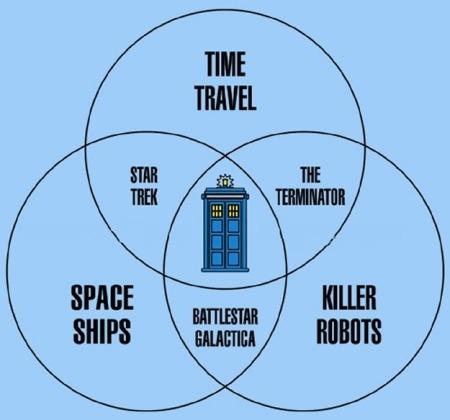 http://cdn.uproxx.com/wp-content/uploads/2011/11/doctorwho-venn-diagram.jpg