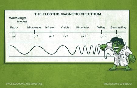 http://wirdou.files.wordpress.com/2013/06/electro-spectrum.jpg