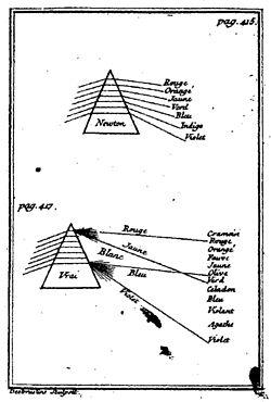 Comparación de Castel (1740) del color espectral de Newton,  con su explicación en términos de la interacción de la luz y la oscuridad.