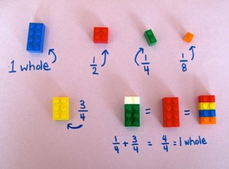 Fracciones http://www.scholastic.com/teachers/sites/default/files/posts/u24/images/lego_fractions1.jpg