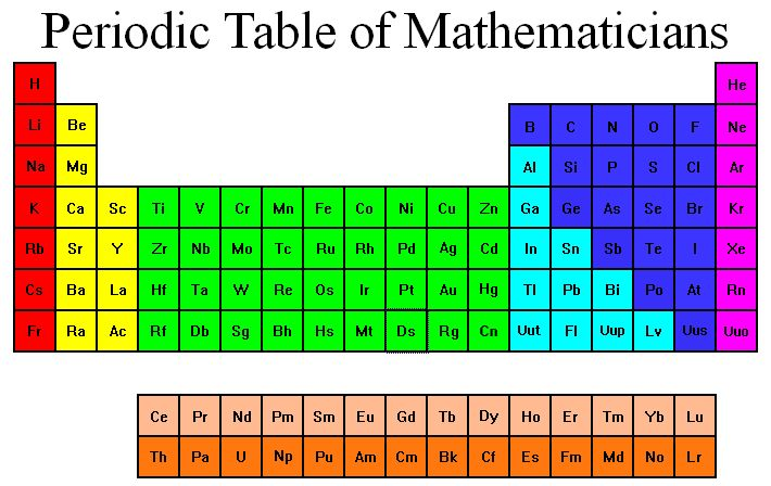 Una tabla peridica con nombres propios matemticos httpwww2etsonefriedmaperiodictable urtaz Image collections