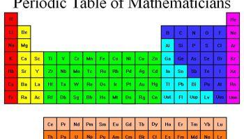 una tabla peridica con nombres propios matemticos - Tabla Periodica Delos Elementos Quimicos Original