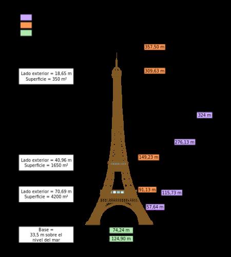 539px-Dimensions_Eiffel_Tower-es.svg