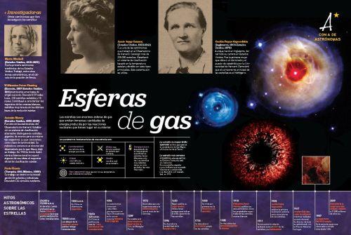 """Panel """"Esferas de gas"""" de """"Con 'A' de astrónoma"""" http://www.sea-astronomia.es/drupal/sites/default/files/archivos/exposiciones/Panel%204.pdf"""