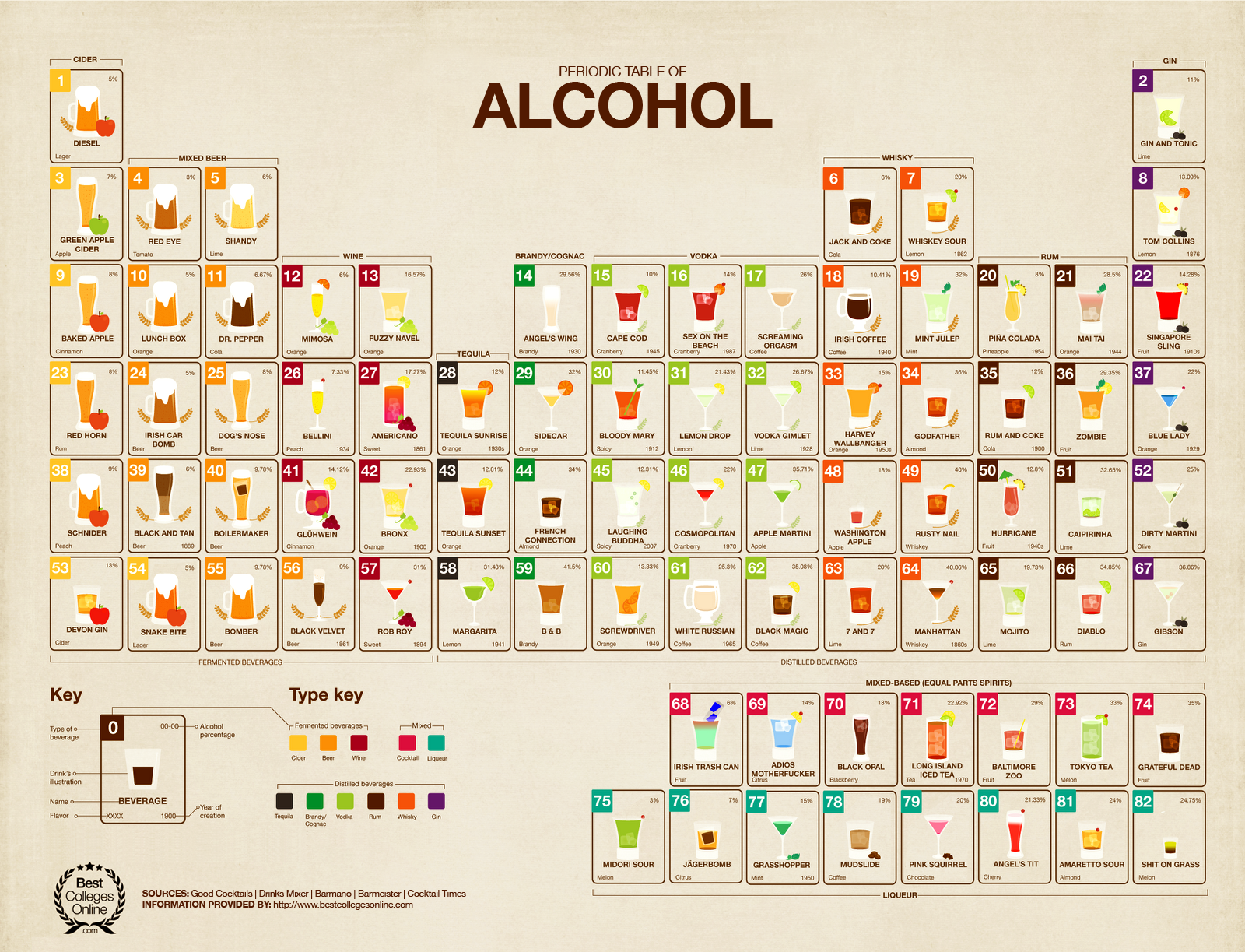 La tabla peridica del alcohol httpvisualperiodic table alcohol urtaz Image collections