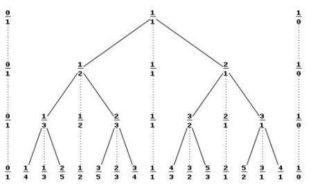 http://en.wikipedia.org/wiki/Stern%E2%80%93Brocot_tree