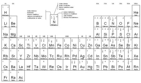 http://efaciencias.files.wordpress.com/2010/04/tabla-periodico-de-los-elementos-valencias4.pdf