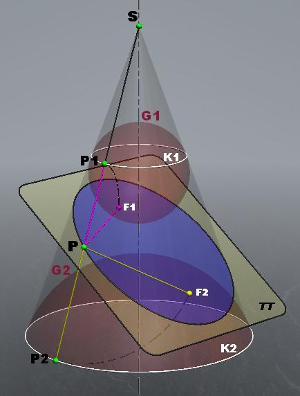 Teoremas belgas: Las esferas focales G1 y G2 tocan al plano π que se interseca con el cono en F1 y F2 respectivamente, cayendo siempre estos puntos en la zona (azul claro) interior al cono.