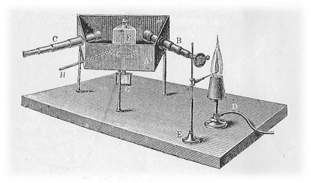 Primer espectroscopio de Kirchhoff, 1896 http://en.wikipedia.org/wiki/File:Kirchhoffs_first_spectroscope.jpg