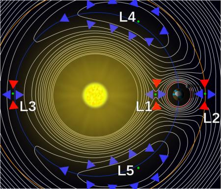 Gráfico de contorno del potencial efectivo de un sistema de dos cuerpos debido a la gravedad y la inercia en un momento en el tiempo. Las esferas de Hill son las regiones circulares que rodean las dos grandes masas. (no están dibujados a escala)