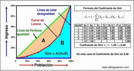 Extraído de http://www.elblogsalmon.com/conceptos-de-economia/que-es-el-coeficiente-de-gini