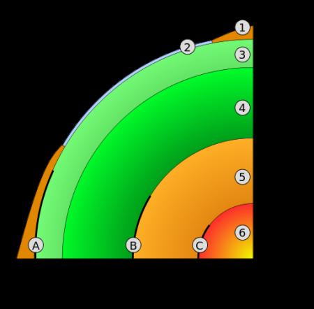 B es la discontinuidad de Gutenberg, 4 es el manto y 5 el núcleo externo