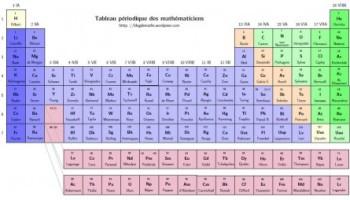 Una tabla peridica con nombres propios matemticos una tabla peridica con teoremas y genios de las matemticas urtaz Choice Image