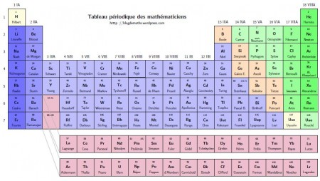 http://blogdemaths.wordpress.com/2014/06/01/tableau-periodique-des-mathematiciens/