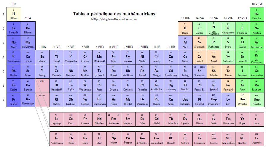 Una tabla peridica con teoremas y genios de las matemticas httpblogdemathswordpress20140601 urtaz Choice Image