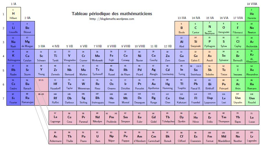 Una tabla peridica con nombres propios matemticos httpblogdemathswordpress20140601 urtaz Images