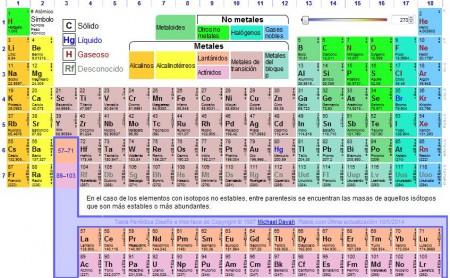 Fsica qumica y fq glaux curiosidades de la tabla peridica una tabla peridica de elementos ficticios urtaz Images