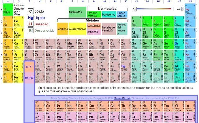 Tabla periodica de elementos actualizada 2017 gallery periodic tabla periodica 2017 actualizada images periodic table and tabla periodica de elementos actualizada 2017 gallery periodic urtaz Images