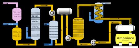 Diagrama del proceso de Haber-Bosch