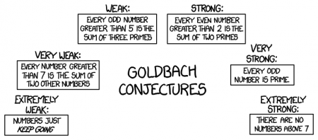 goldbach_conjectures