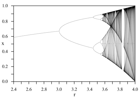 Bifurcation diagram of the logistic map. Feigenbaum noticed in 1975 that the quotient of successive distances between bifurcation events tends to 4.6692...
