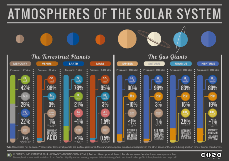 Las atmósferas del Sistema Solar