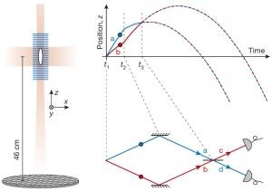 La indistinguibilidad de los átomos ilustrada con el efecto Hong–Ou–Mandel