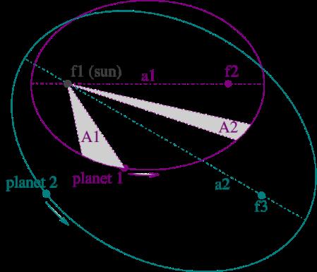 Ilustración de las leyes de Kepler con las órbitas de dos planetas