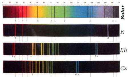 Comparison of spectra: solar, potassium, rubidium, caesium from the drawings of Bunsen and Kirchoff
