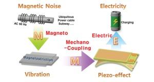 Cómo cargar el móvil a partir del ruido magnético ambiente