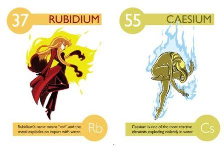 Rubidio y cesio, © Kaycie D.
