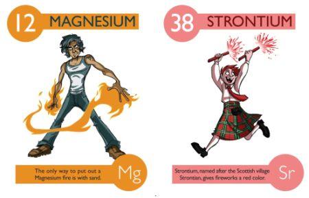 Magnesio y estroncio, © Kaycie D.