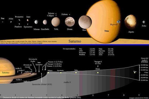 Saturno y sus luas