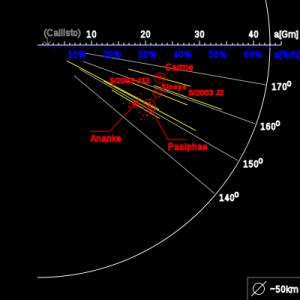 Diagrama con las órbitas de los satélites irregulares retrógrados de Júpiter. El satélite regular Calisto se usa como referencia.