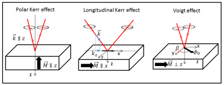 Schematic of the polar Kerr effect, longitudinal Kerr effect and the Voigt effect