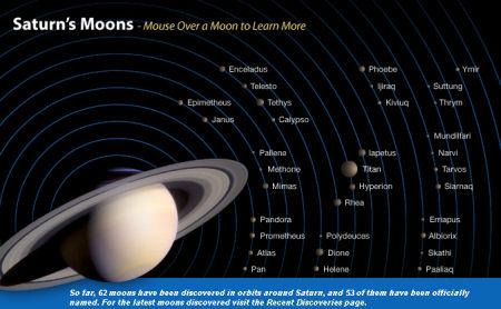 Satélites de Saturno.