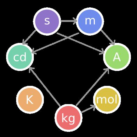 Las siete unidades básicas del SI y la interdependencia de sus definiciones.