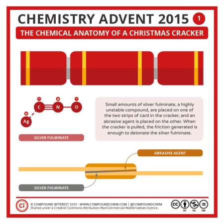The Chemical Anatomy of a Christmas Cracker. ©