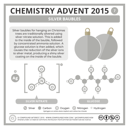 Silver Baubles. © Compound Interest