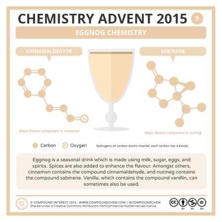 Eggnog Chemistry. © Compound Interest