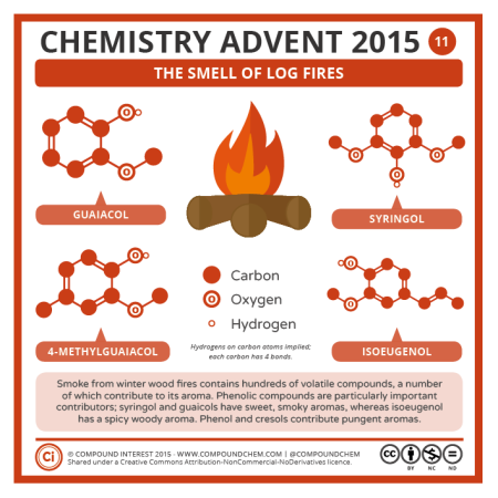 The Smell of Log Fires. © Compound Interest