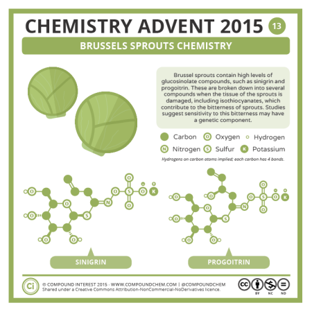 Brussels Sprouts Chemistry. © Compound Interest